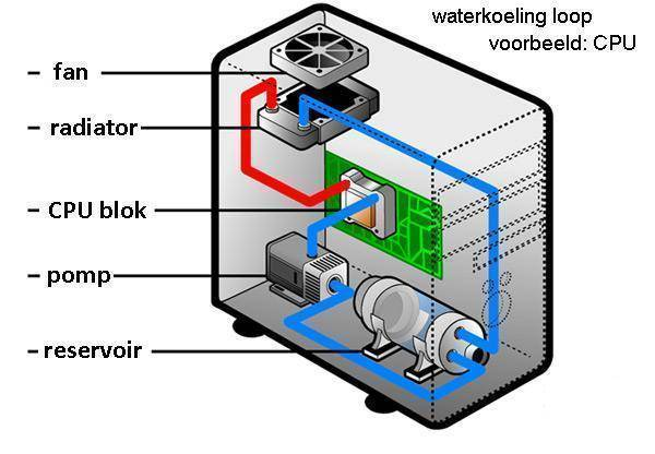 Waterkoeling pc inbouwen